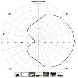 Invader Antenna 5.8Ghz Polarised Receiver Patch - LHCP